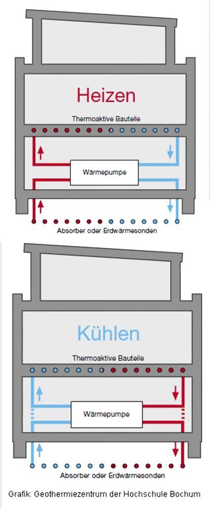Betonkernaktivierung Skizze